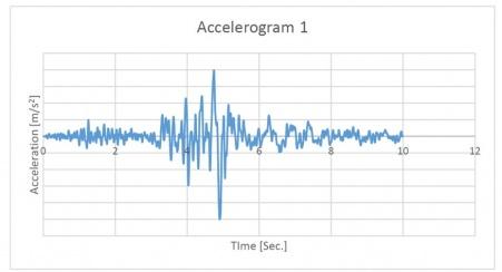 het-gedrag-van-houtconstructies-en-hsb-bij-aardbevingen-3-accelerogram.jpg